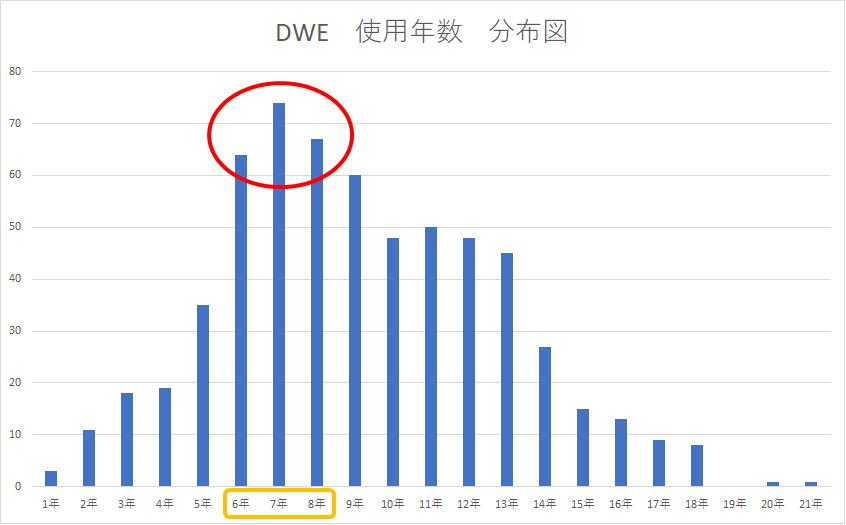 DWE使用年数分布図