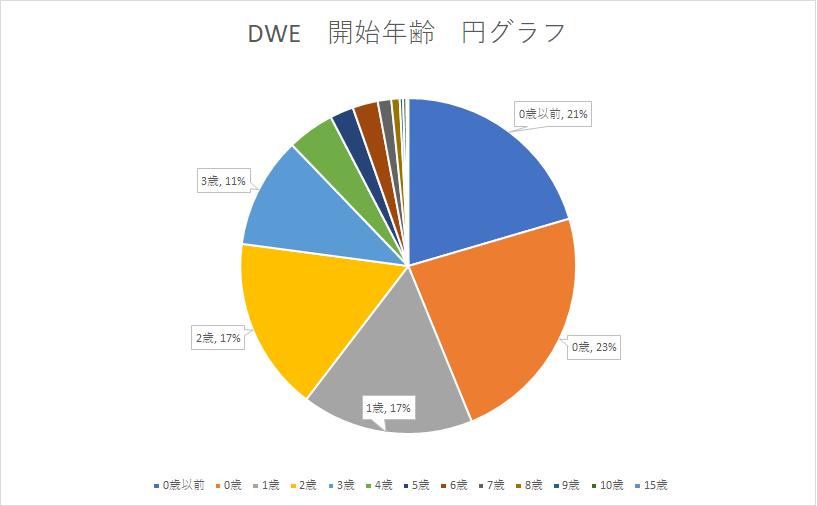 DWE開始年齢円グラフ